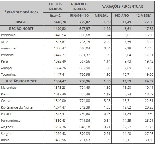 média de mão de obra e materiais de construção nas regiões norte e nordeste
